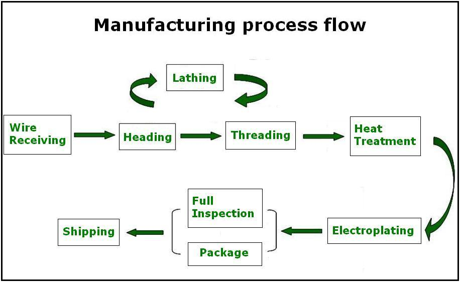 proimages/Manufacturing_process_-EN.JPG